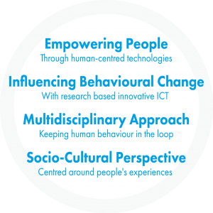 People Behaviour Technology Integration